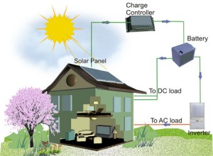 GridTied OffGrid and Hybrid Solar Systems  Energy